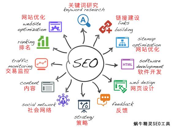 seo网站优化的步骤和技巧有哪些