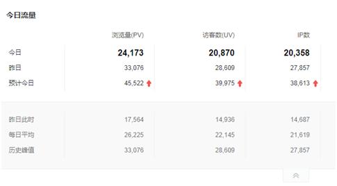 利用seo技术排名热点新闻词引流(日IP增加2万+)01