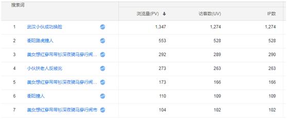 利用seo技术排名热点新闻词引流(日IP增加2万+)02
